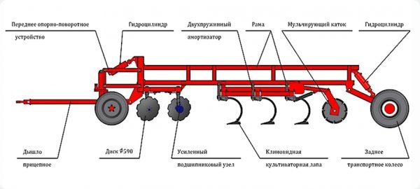 Комбинированный дискокультиватор «COMBIMASTER»